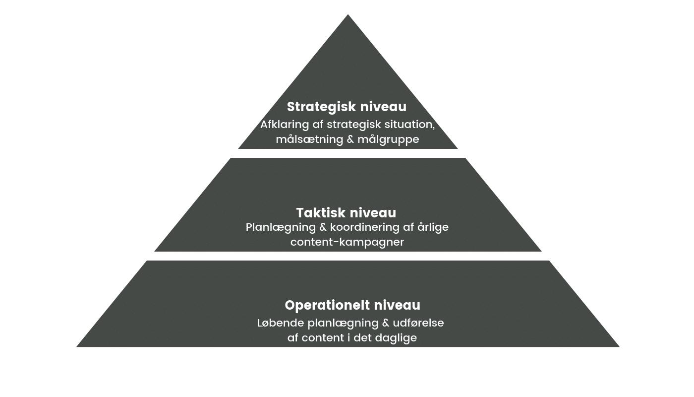 Indholdsplanlægning Content Marketing
