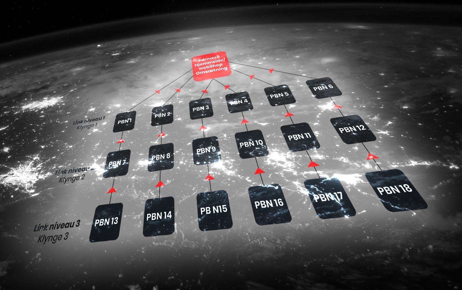 PBN network og netværk